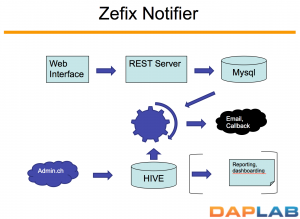 Zefix Notifier Architecture
